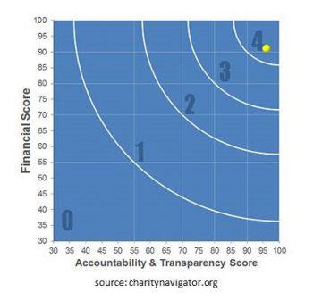 Charity Navigator graph 1